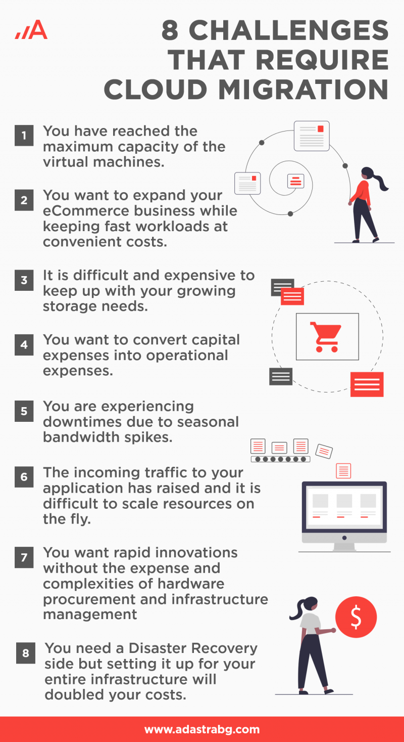 Infographic: Eight challenges that require cloud migration.