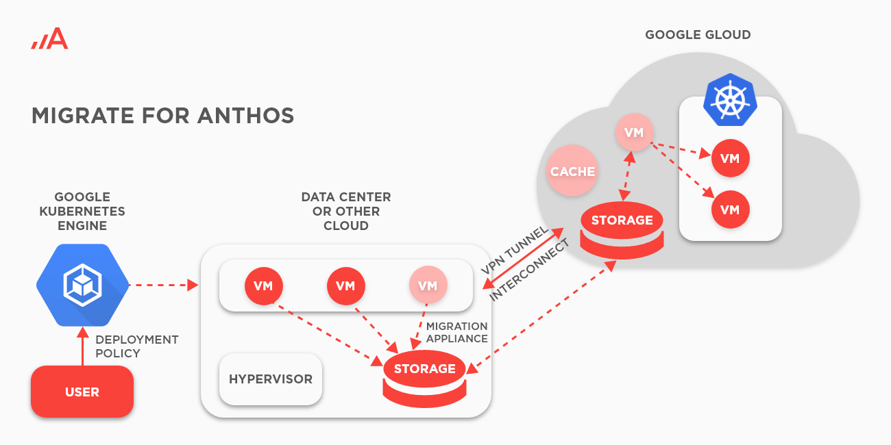 Migrate for Anthos