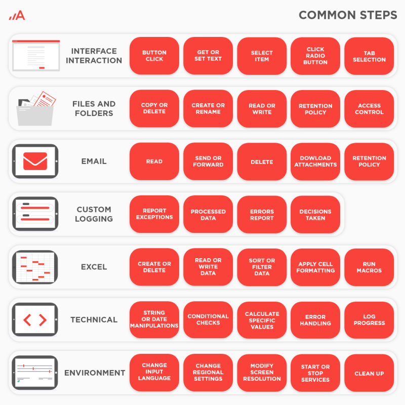 Common steps in a business process that can be automated.