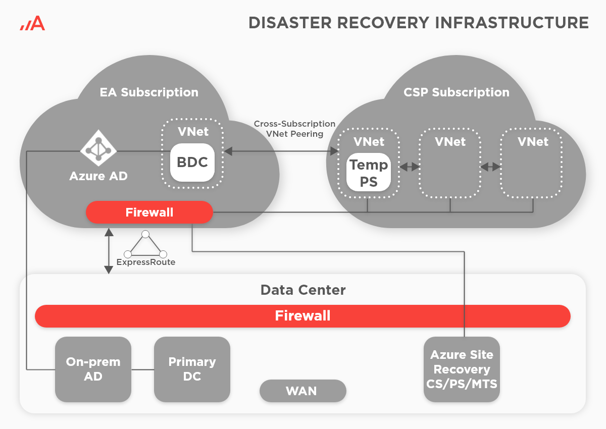 Disaster recovery infrastructure illustration.