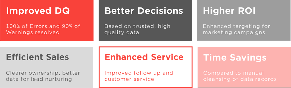 Data Quality Solution for Dynamics 365 CRM_Impact