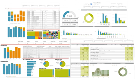 Managed Services for Global Automotive Suppliers Sales Database Chart