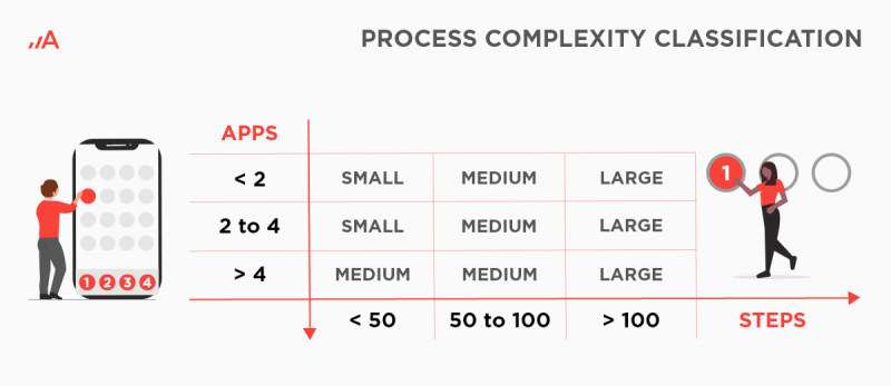 Process complexity classification in RPA.