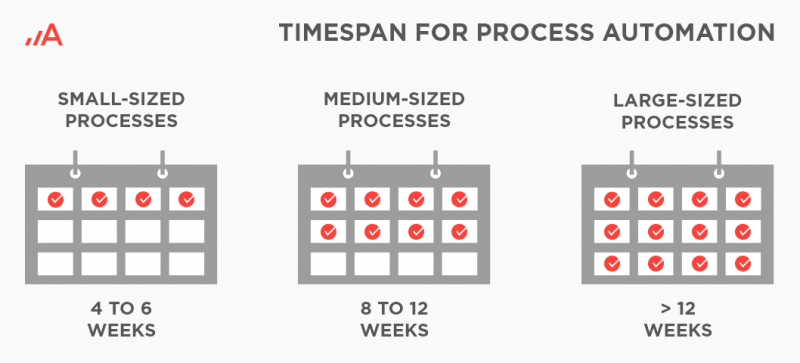 Timespan for process automation in RPA.