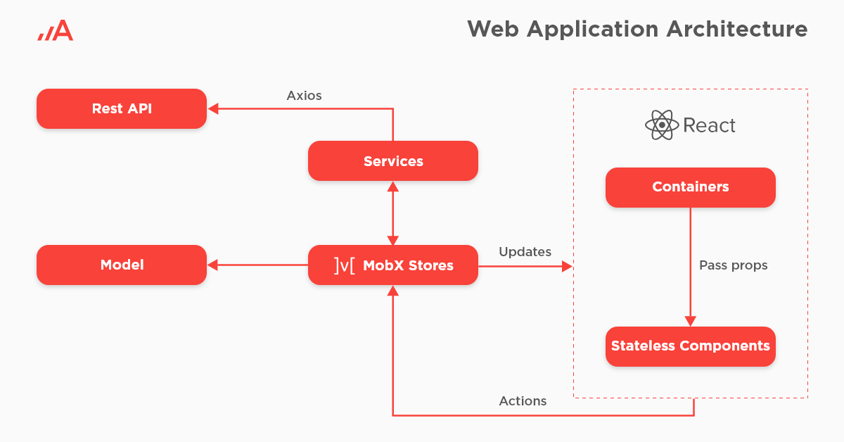 OEE Application solutionarchitecture.